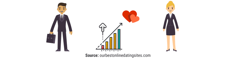 Best dating site for business professionals