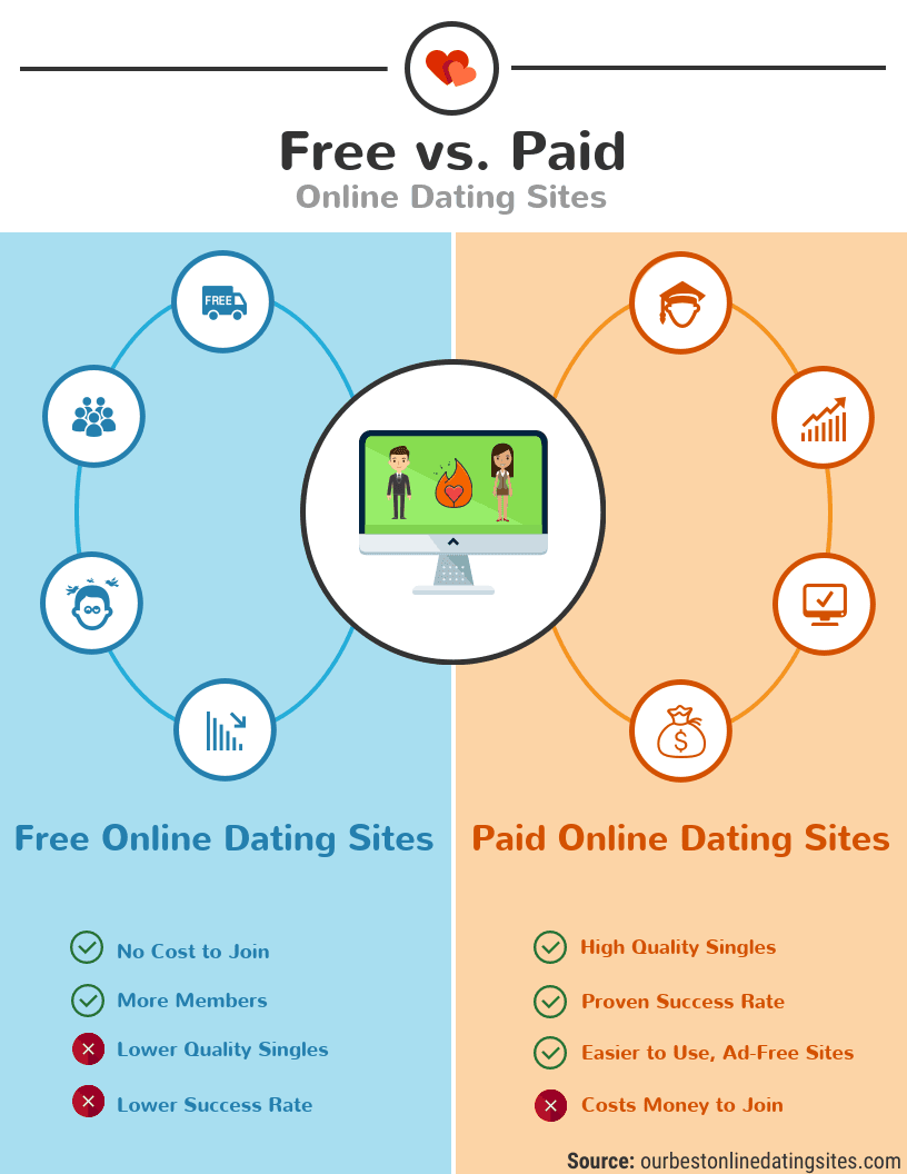Which is the best uk dating website