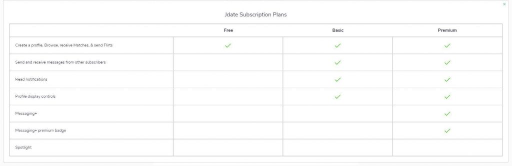 What Does JDate Cost? JDate offers 3 different subscription plans: a One month plan for $ a Four months plan for $ a Twelve months plan for $ The most expensive plan is .