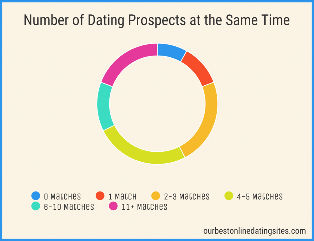 Number of online dating sites