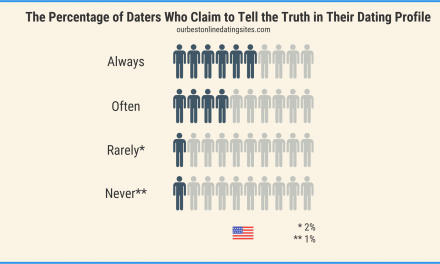 Online Dating Stats: Detailed Research (and some SURPRISING RESULTS!)